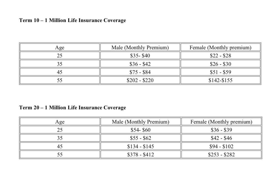 Cost of one million life insurance policy coverage ...
